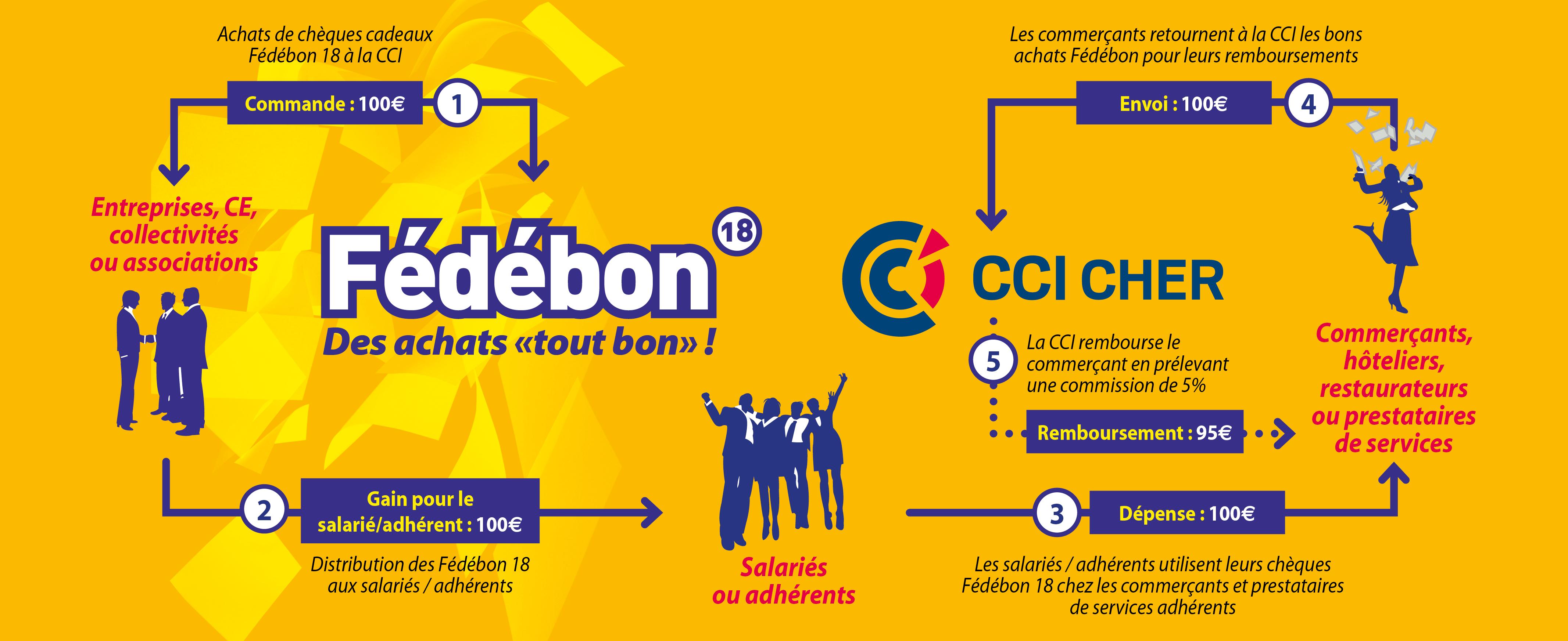 Infographie fedebon comment ça marche